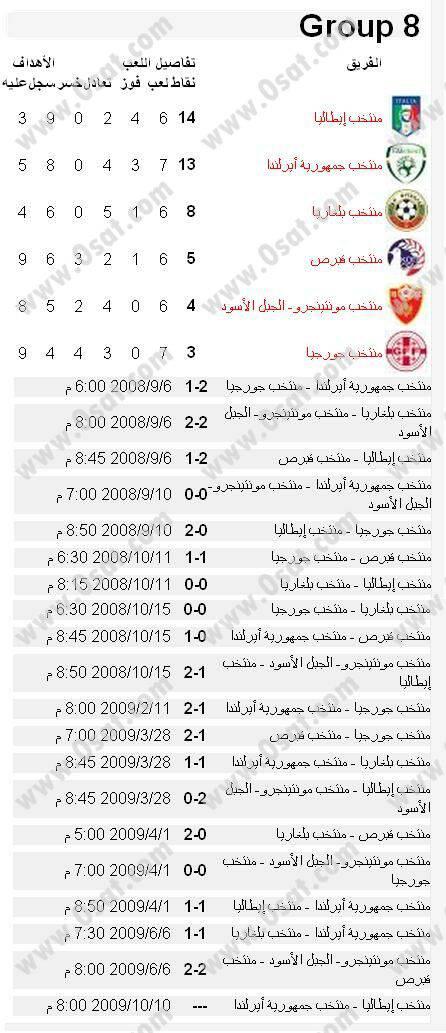 جدول ونتائج مباريات تصفيات اوروبا لكأس العالم 2010 4392979d2c394f5c59c48efc4bb4e17bf954d7f.jpg