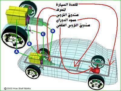 شرح مصور لقطع السيارة